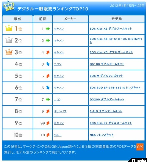 http://camera.itmedia.co.jp/dc/articles/1305/07/news107.html