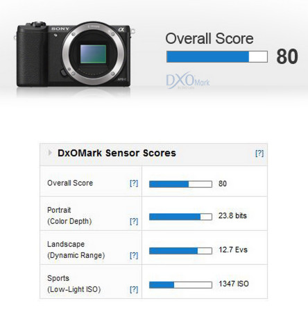 Measurements: Sony A5100: Excellent sensor performance - DxOMark