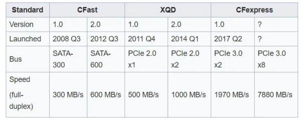 https://petapixel.com/2018/03/06/prograde-digital-skips-xqd-memory-cards-pushes-cfexpress/