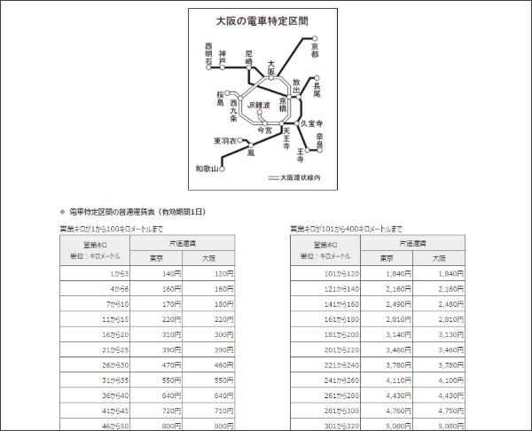 https://www.jr-odekake.net/railroad/ticket/guide/02.html#TOKUTEIUNCHIN