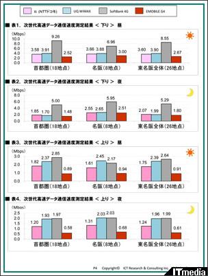 http://www.itmedia.co.jp/promobile/articles/1203/07/news070.html