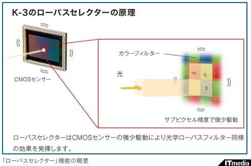 http://camera.itmedia.co.jp/dc/articles/1311/18/news087.html