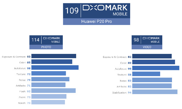 https://www.dxomark.com/huawei-p20-pro-camera-review-innovative-technologies-outstanding-results/
