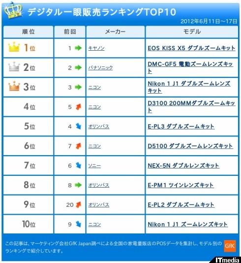 http://camera.itmedia.co.jp/dc/articles/1206/25/news063.html