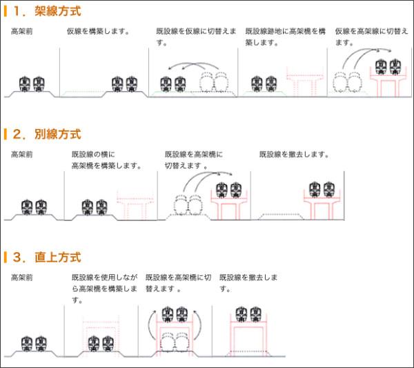 http://www.renritsukyo.com/02FumikiriSuisui/overpass/s10_whats/renritsu3_.html