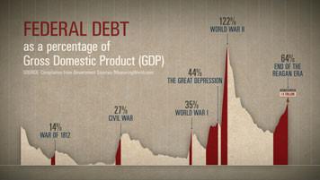 US national debt through to 1988