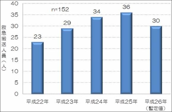 http://www.tfd.metro.tokyo.jp/lfe/topics/201503/mobile.html