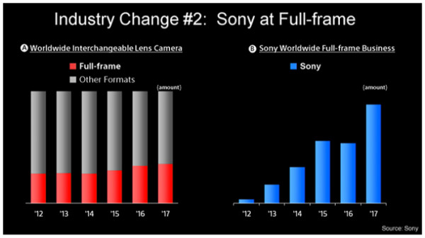 https://www.sonyalpharumors.com/two-sony-slides-to-show-the-industry-change/