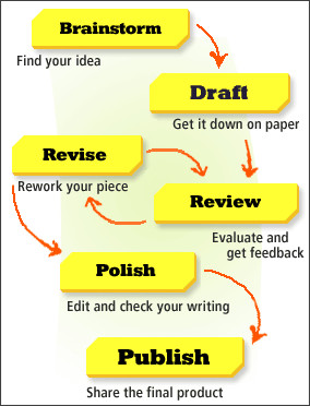 What is Writing Workshop? An Overview