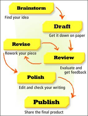 English process writing how to prepare