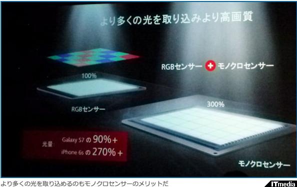 http://www.itmedia.co.jp/mobile/articles/1606/10/news153.html