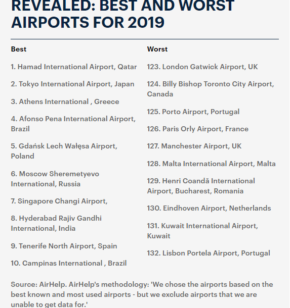 Kuwait International Airport Ranks 131 In The Worst Airports