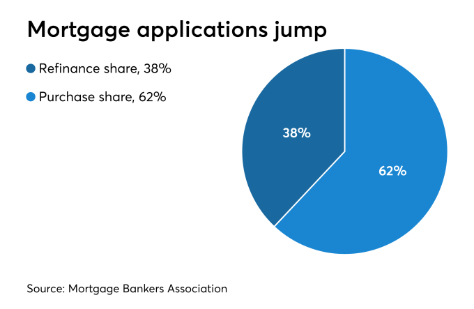 Mortgage applications rise as lower rates draw buyers into the market