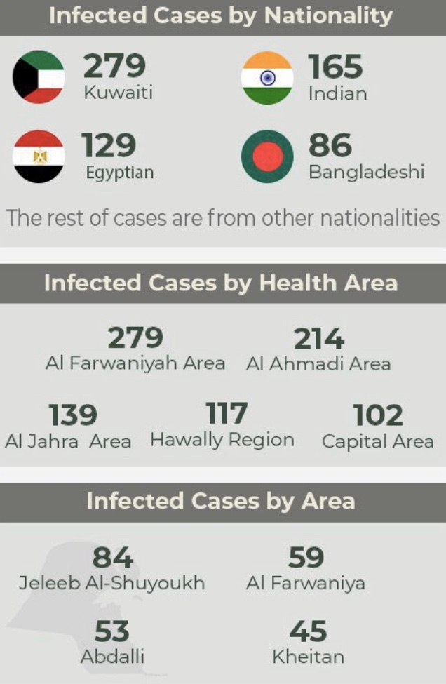 COVID-19: Kuwait registers 851 new cases, 7 fatalities