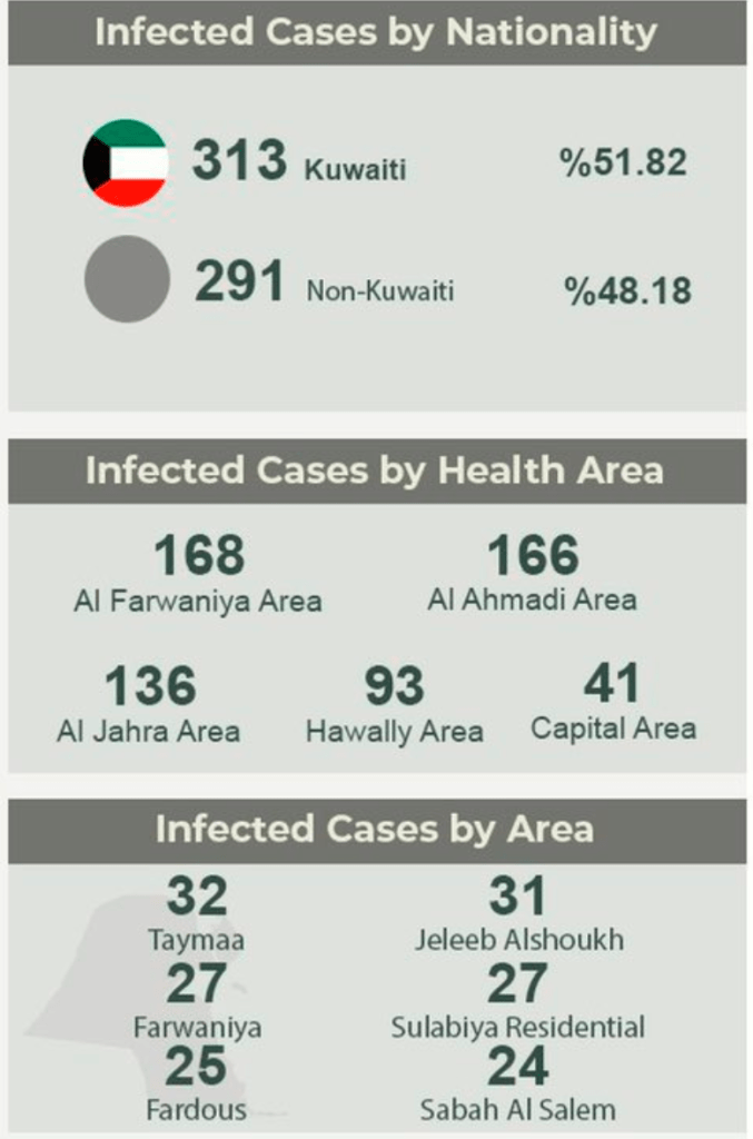 COVID-19: Kuwait reports 604 new cases In 24 Hours
