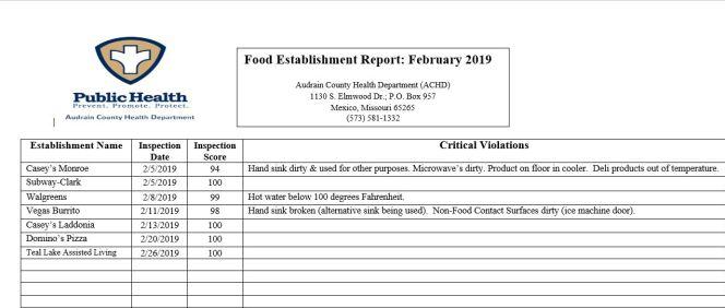 achd feb 2019 food inspections