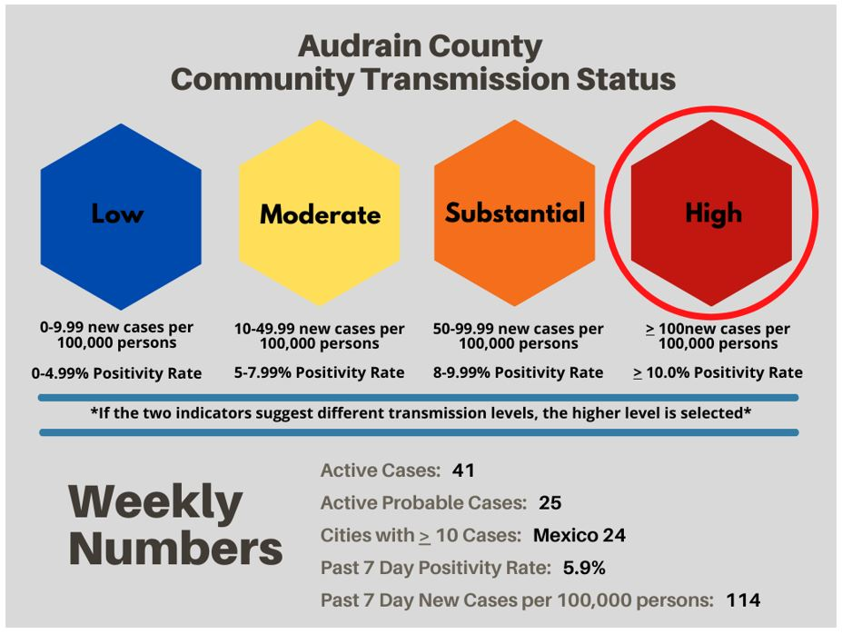 Weekly COVID-19 Update From Audrain County Health Department
