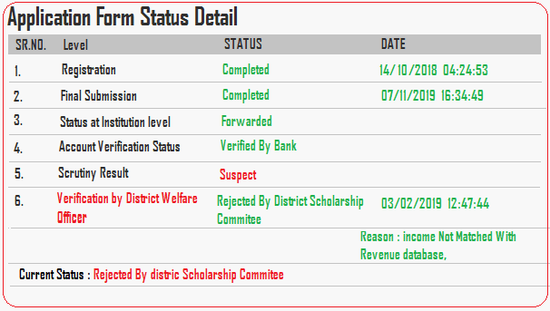 up scholarship status check 2019