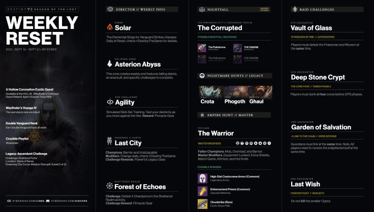 Destiny 2 Weekly Reset Updated Image