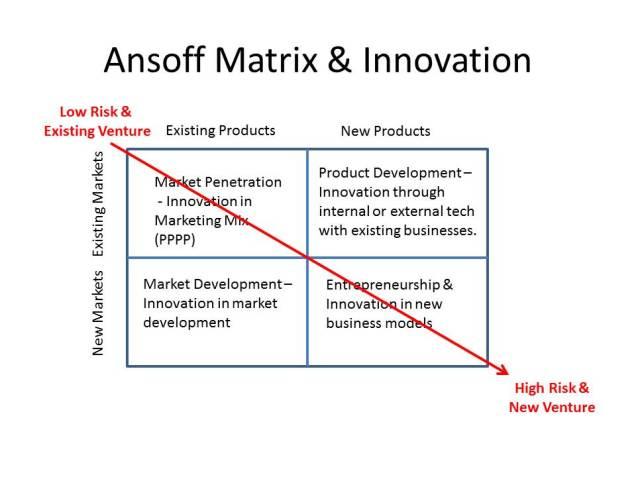 Ansoff Matrix of Innovation
