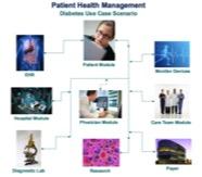 Kyield healthcare platform