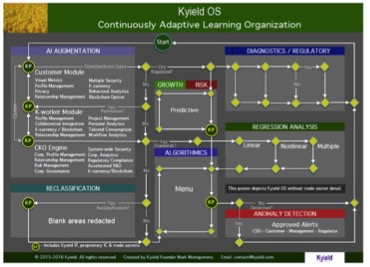 Kyield OS Diagram - CALO
