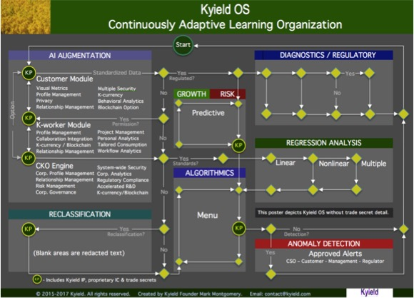 Kyield OS CALO Diagram