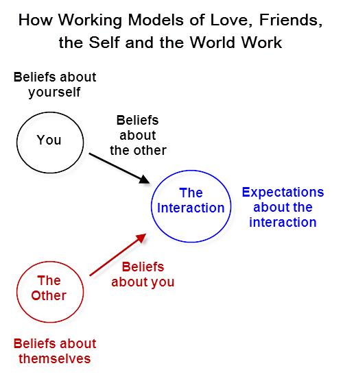 Working-models