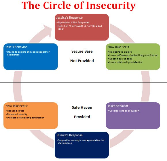 Circle of Insecurity