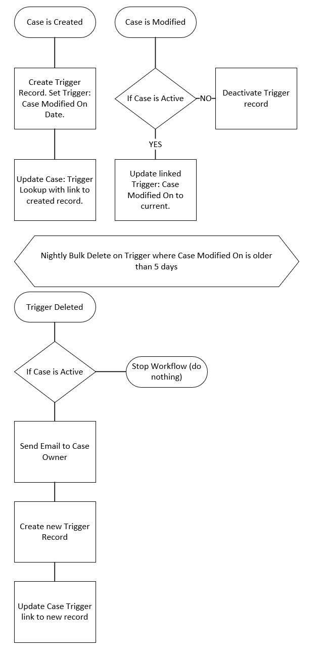 Logic diagram for using a Trigger record plus bulk delete