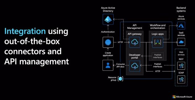 Integration across Azure