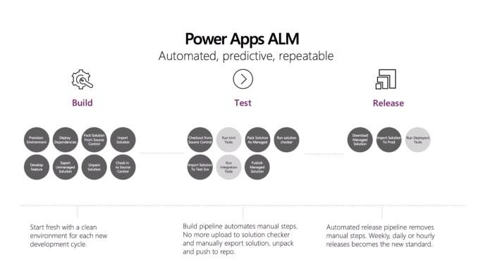 ALM for Power Platform