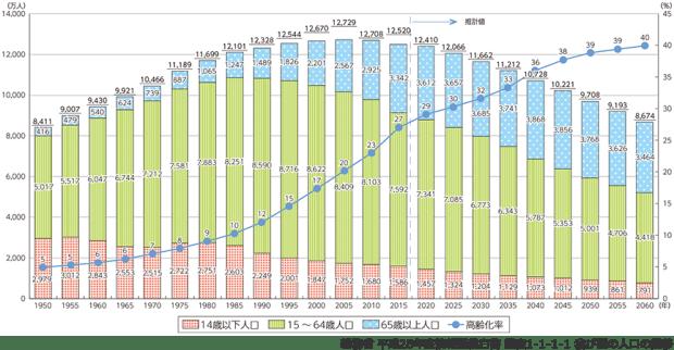 総務省 平成28年度情報通信白書 図表1-1-1-1 我が国の人口の推移