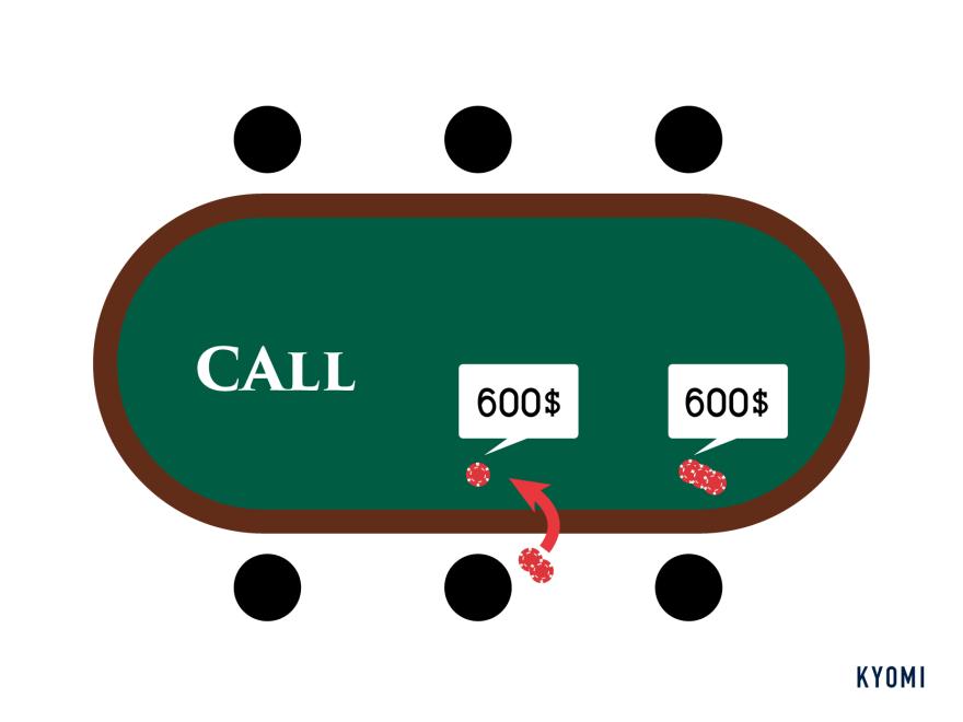 ポーカー-図-コール