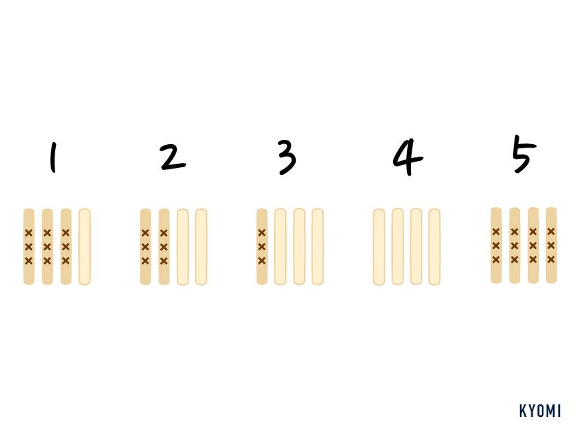 ユンノリ-数え方