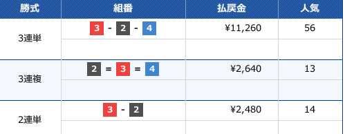2019/12/24の唐津7Rのレース結果です。