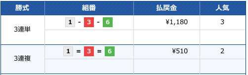 20191201江戸川11レースのレース結果です。