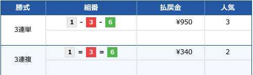 2019/12/3の江戸川10Rのレース結果です。