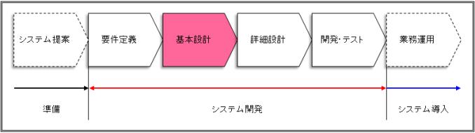 basicdesign-process