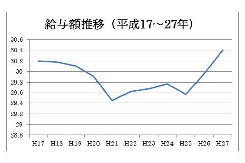 厚労省給料が上がらないグラフ画像