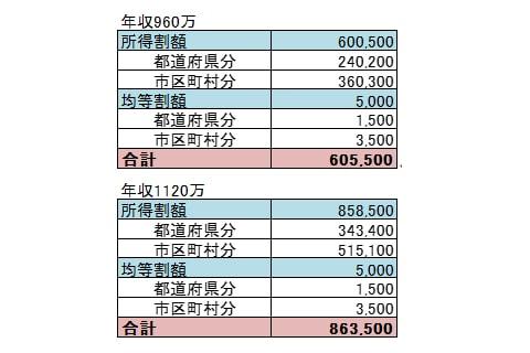 給料70万の人の住民税早見表画像