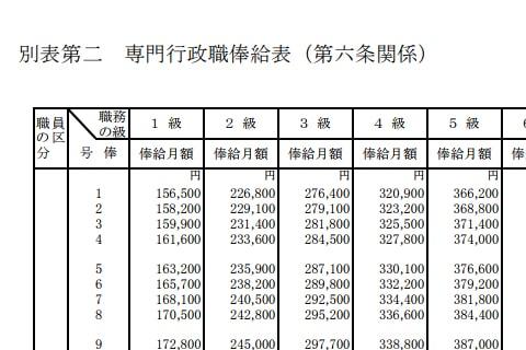 国家公務員の俸給表画像