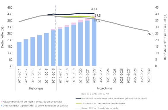 Une dette nette de 27% du PIB en 2030? Improbable selon le BRF.