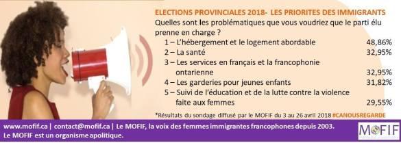 sondage MOFIF