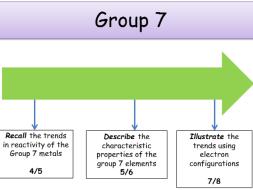 Periodic table group 7 trends periodic diagrams science ks4 periodic table group 7 elements teacher powerpoint urtaz Choice Image