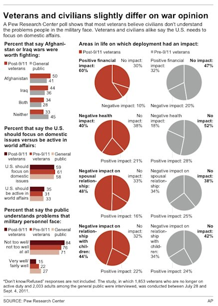 Graphic highlights Pew poll responses to questions on the military