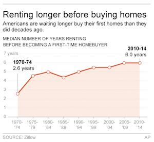 Graphic shows median number of years renting before …