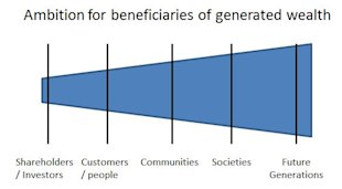 Expecting More From Business — Common Wealth Contributions By Business (Part 1) image Ambition1