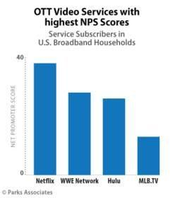 Parks Associates: OTT Video Service Adoption Increased 12% Among U.S. Broadband Households Since 2014