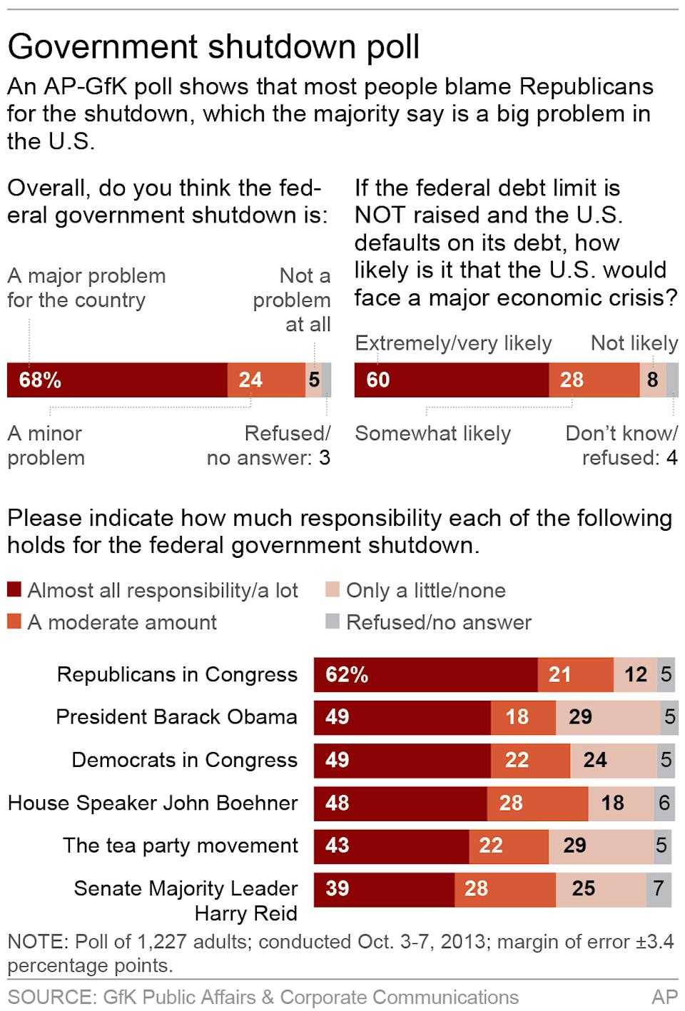 Graphic shows AP-GfK opinion poll on government shutdown; 2c x 5 inches; 96.3 mm x 127 mm;